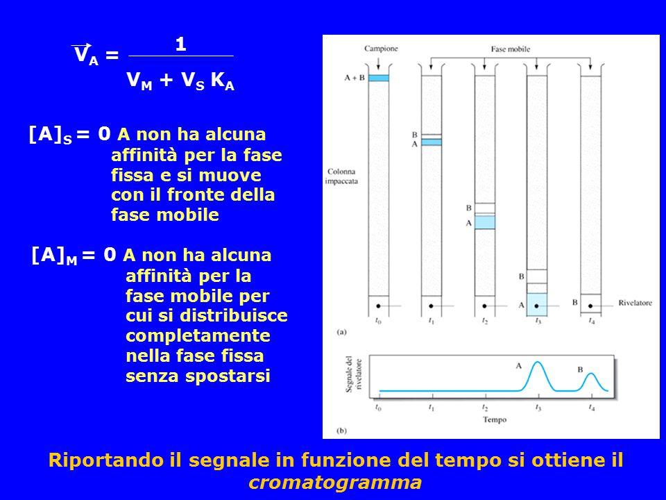 1 VA = VM + VS KA. [A]S = 0 A non ha alcuna affinità per la fase fissa e si muove con il fronte della fase mobile.